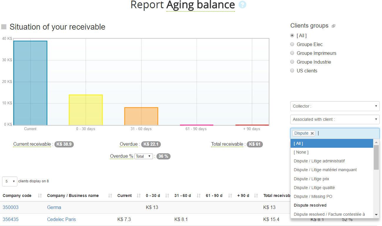 Aging balance by status