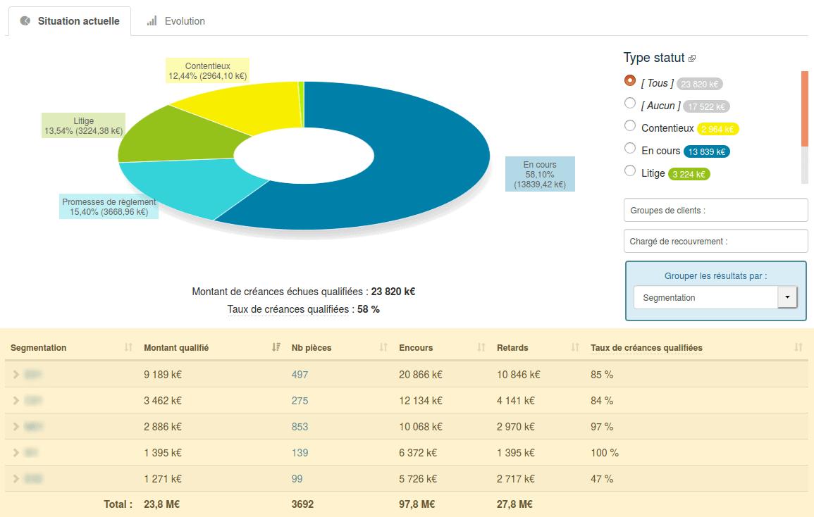 Grouper les résultats par champ spécifique